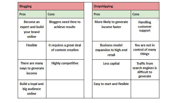 blogging vs dropshipping image.JPG
