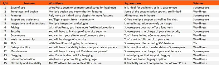 wordpress vs squarespace image