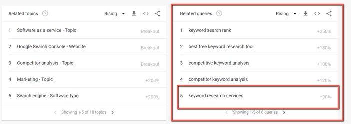 Google Trends Breakout Keywords Blogamigo