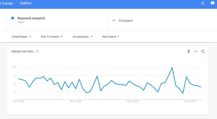 Google Trends search result Blogamigo