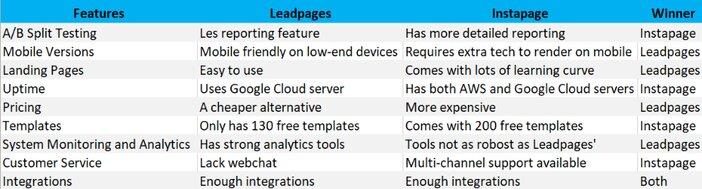 Leadpages vs Instapage Comparison Table Blogamigo