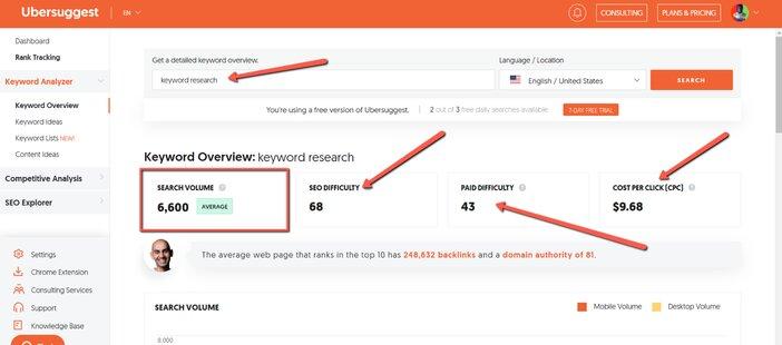 Ubersuggest keyword research detailed metrics blogamigo